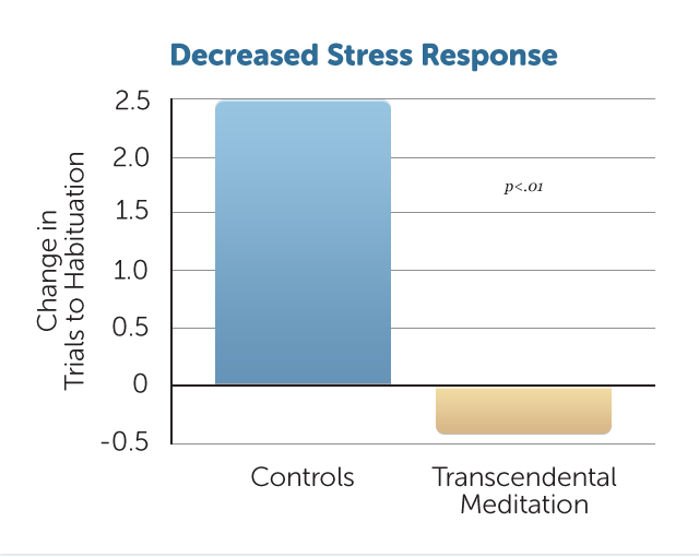 E39-Decreased-Stress-Response