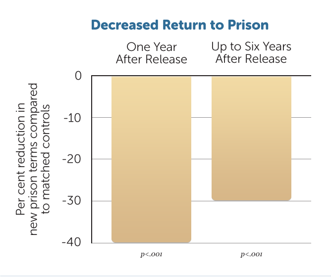 R21-Dec-Return-to-Prison-v1